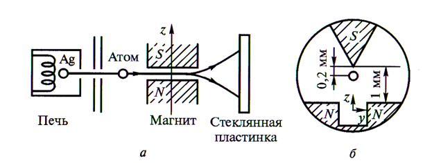 а – схема установки; б – форма